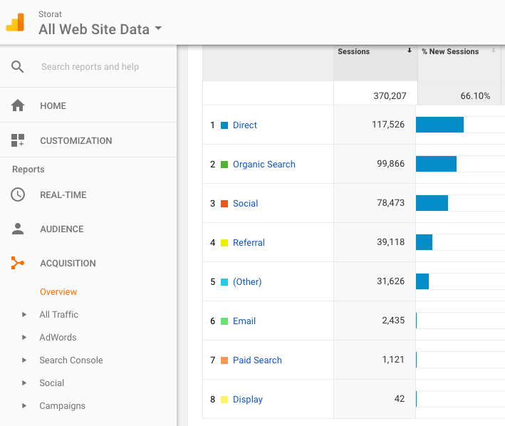 Example of Google Analytics Tracking