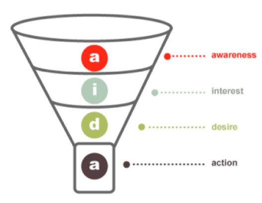 A Customer Acquisition Funnel